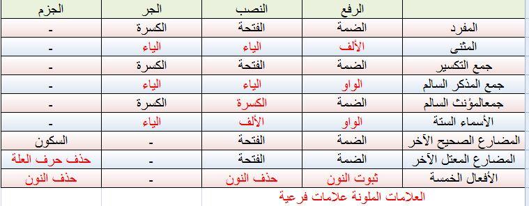 ش ب كة الف ص يح ل ع ل وم الل غة الع ر ب ي ة