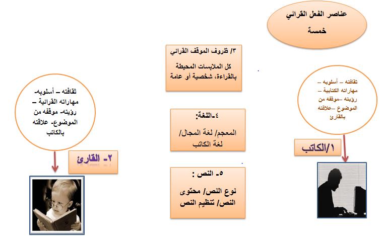 خريطة مفاهيم عناصر الفعل القرائي ثاني ثانوي